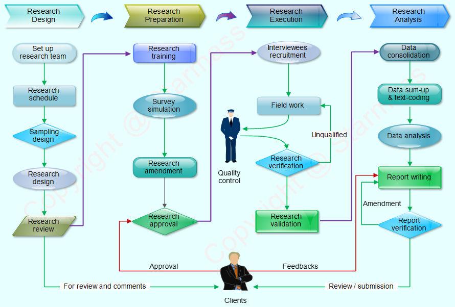 Marketing resume services